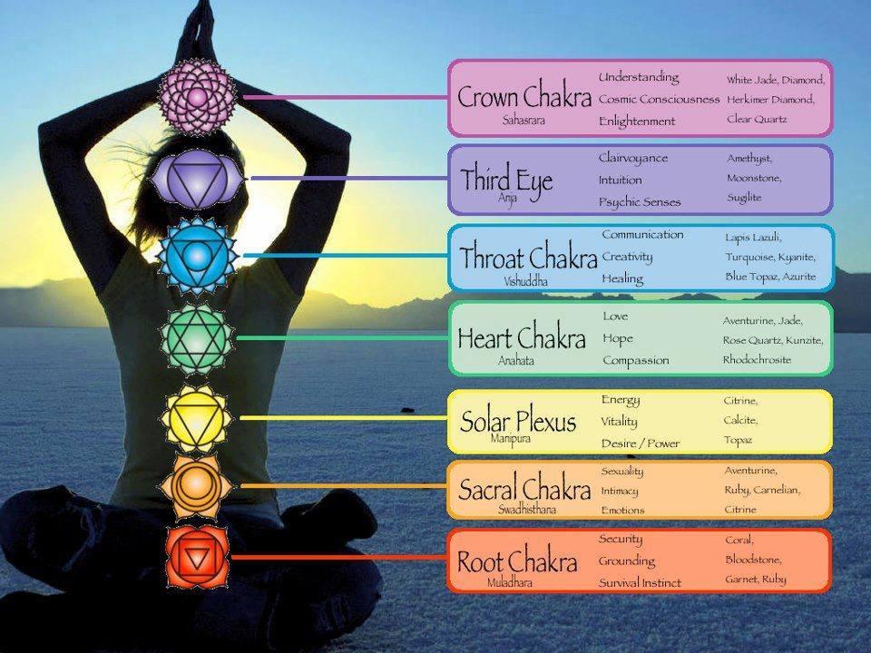 chakra-dhyana-chart